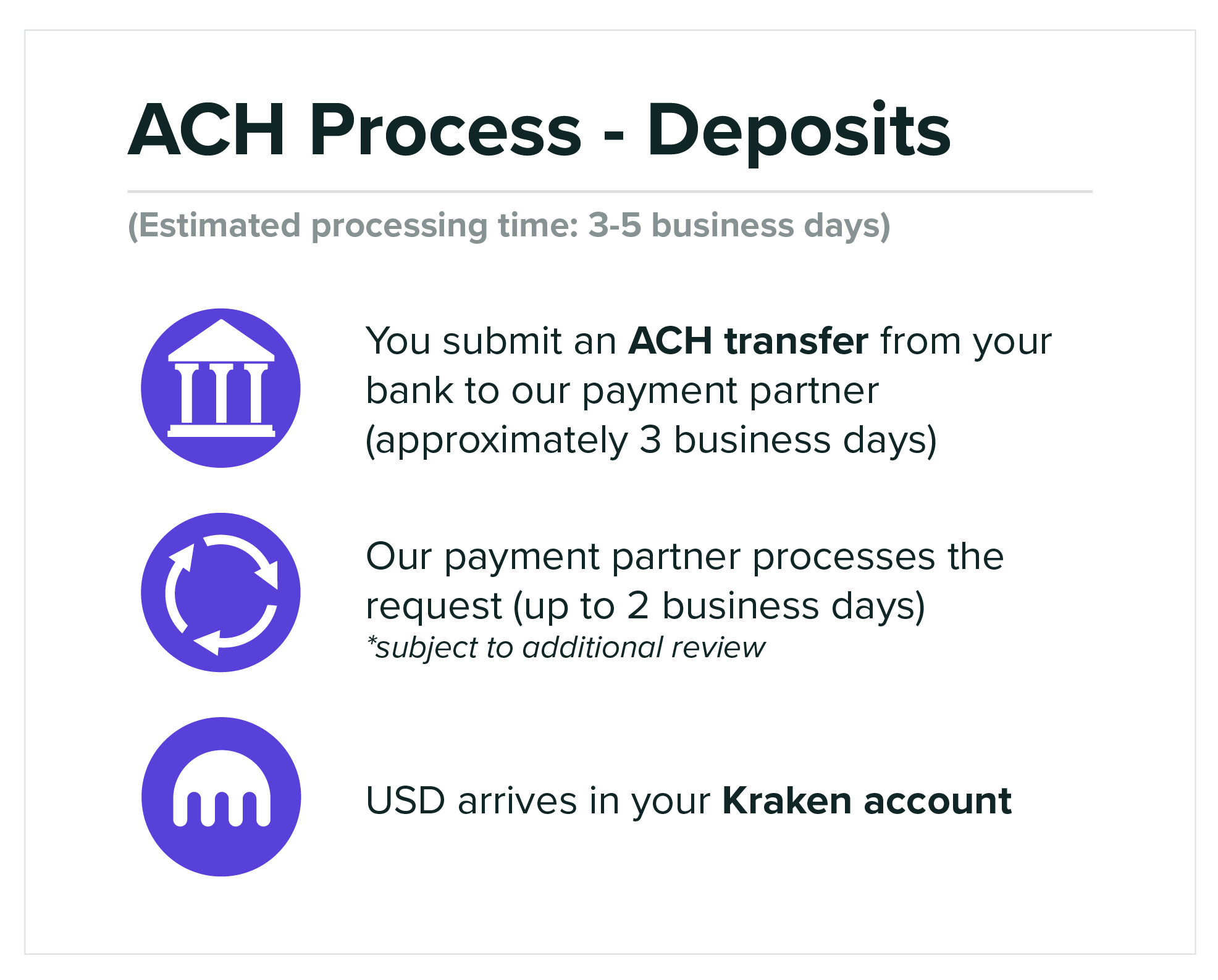 ACH-Process-Deposits.png