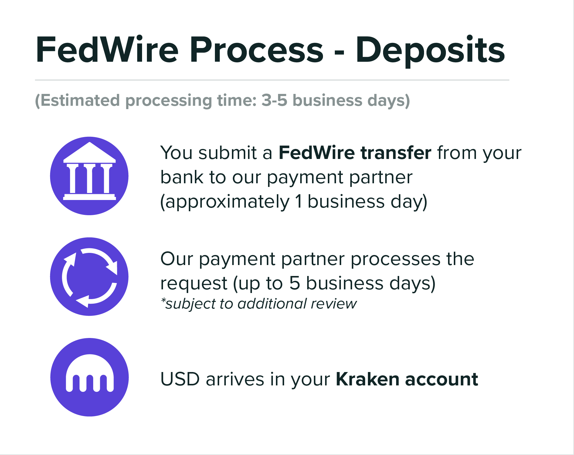 Funding_FedwireProcessDeposits_10062020.png