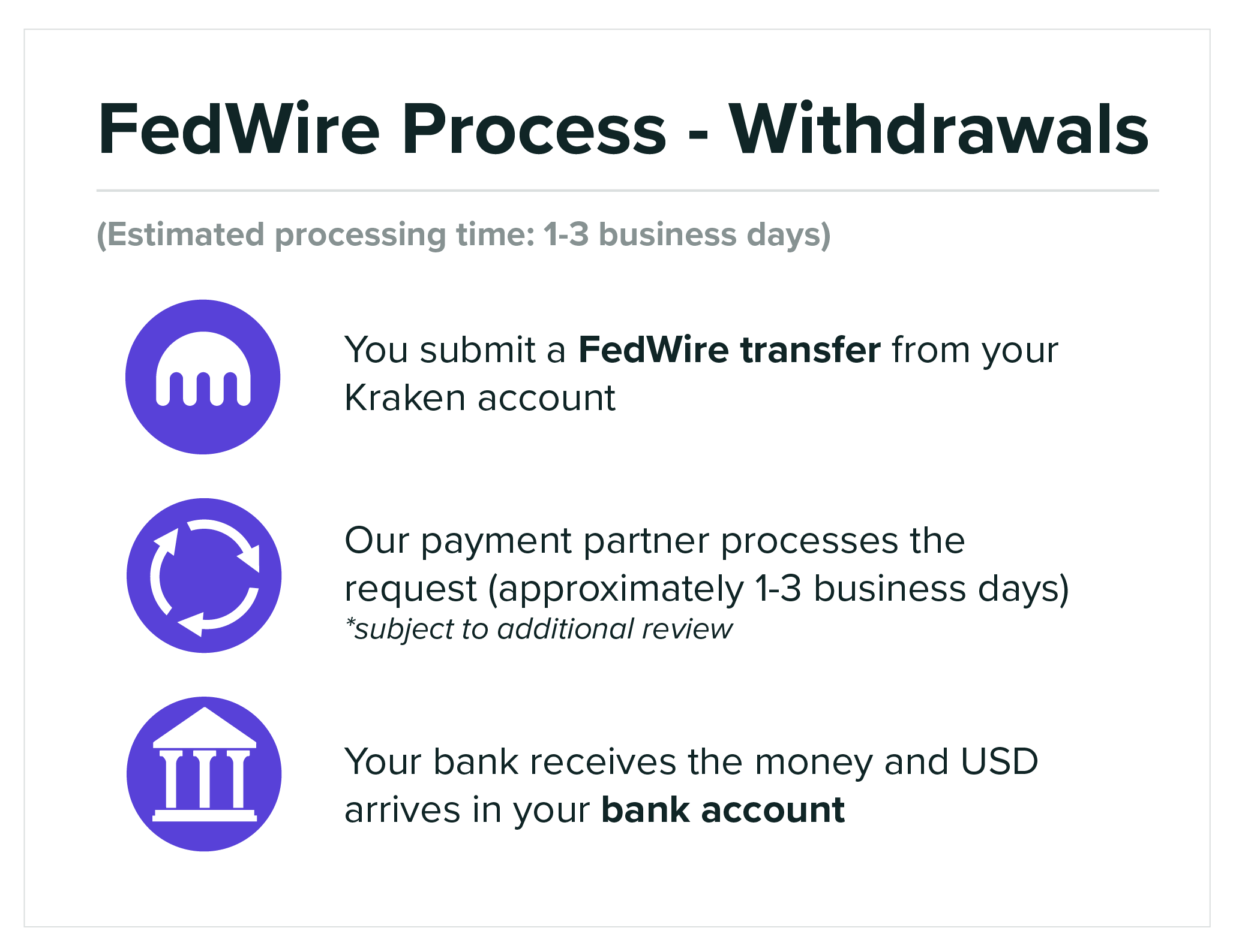 Funding_FedWireProcessWithdrawals_10072020.png