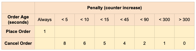 API_PenaltyTable_04102021.png